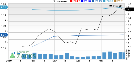 Mercantil Bank Holding Corporation Price and Consensus