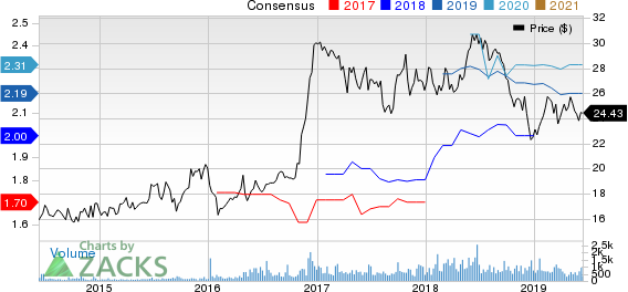 OceanFirst Financial Corp. Price and Consensus