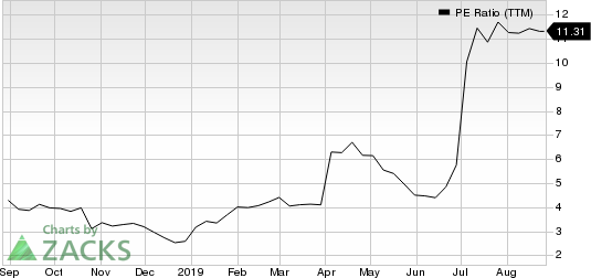 Western Digital Corporation PE Ratio (TTM)