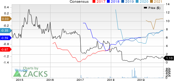 Agile Therapeutics, Inc. Price and Consensus