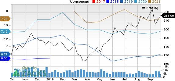 CME Group Inc. Price and Consensus
