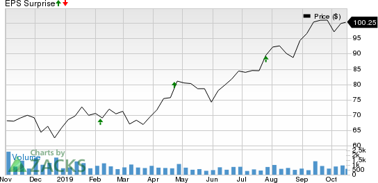 Asbury Automotive Group, Inc. Price and EPS Surprise