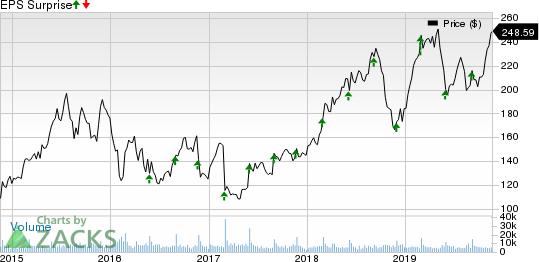 Palo Alto Networks, Inc. Price and EPS Surprise