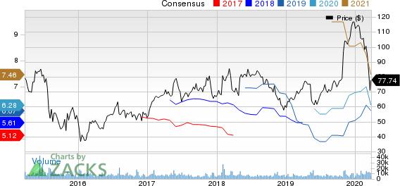 Qorvo, Inc. Price and Consensus