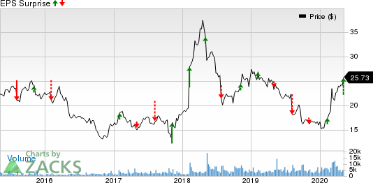 Virtu Financial Inc Price and EPS Surprise