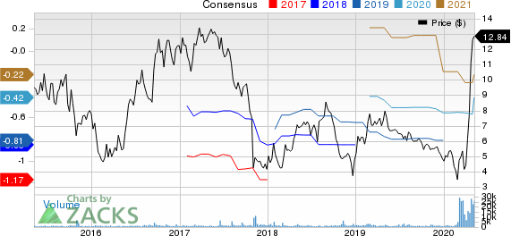 GenMark Diagnostics Inc Price and Consensus