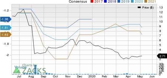 GlycoMimetics, Inc. Price and Consensus