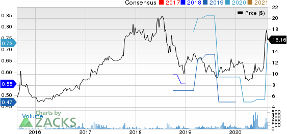 Issuer Direct Corporation Price and Consensus