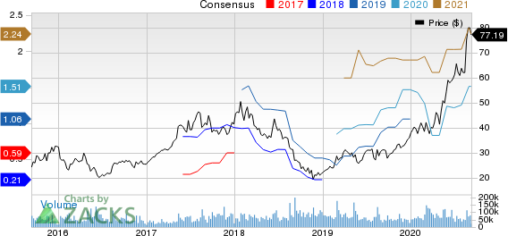 JD.com, Inc. Price and Consensus