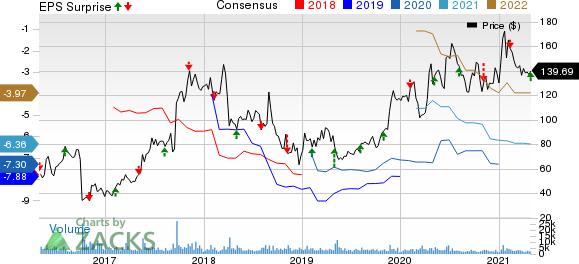 Alnylam Pharmaceuticals, Inc. Price, Consensus and EPS Surprise