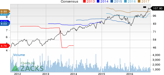 Is Reinsurance Group of America (RGA) Stock a Solid Choice Right Now?
