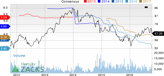 Dover (DOV) Down to Strong Sell: Time to Offload the Stock?