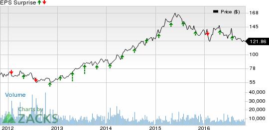 Healthcare Stocks' Q3 Earnings on Nov 2: ANTM, Q, DVA, CRL
