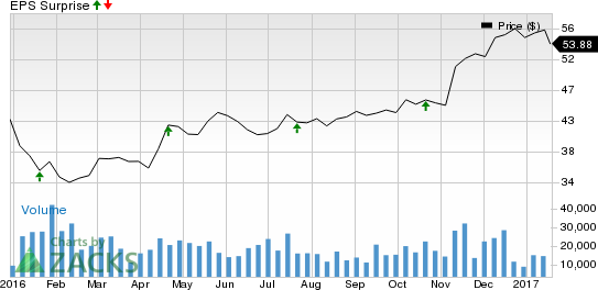 Is a Surprise Likely for SunTrust (STI) in Q4 Earnings?