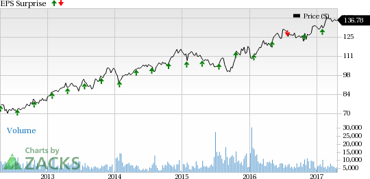 Chubb Limited (CB) Q1 Earnings: Is a Beat in the Cards?