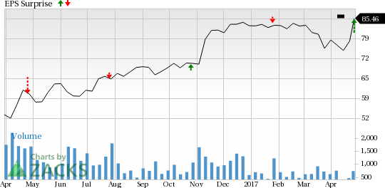 BOK Financial (BOKF) Beats Q1 Earnings and Revenue Estimates