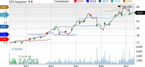 Papa John's (PZZA) Stock Gains on Q1 Earnings & Revenue Beat