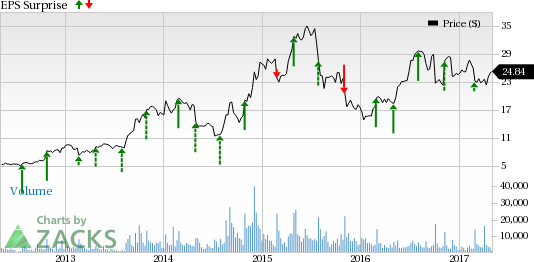 Axon Enterprise (AAXN) Q1 Earnings: Stock to Disappoint?
