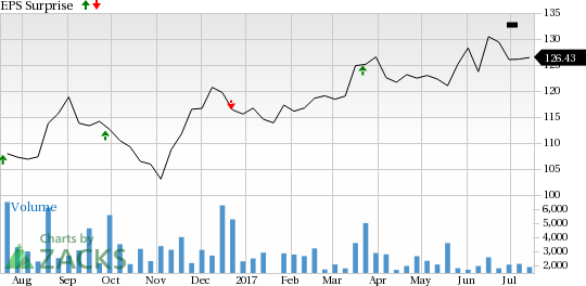 Should You Sell Cintas (CTAS) Before Earnings?