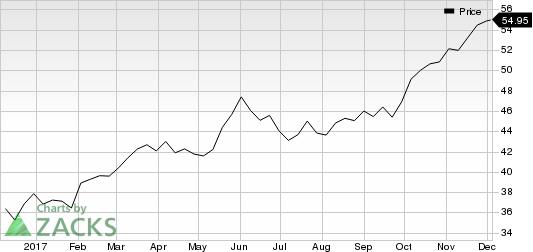 Lamb Weston Holdings Inc. Price