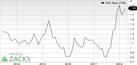 Urban Outfitters, Inc. PEG Ratio (TTM)