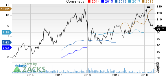 Lithia Motors, Inc. Price and Consensus