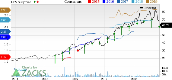 8d051ebd9 Activision (ATVI) Q3 Earnings and Revenues Decrease Y Y - November 9 ...
