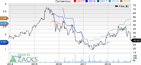 G-III Apparel Group, LTD. Price and Consensus