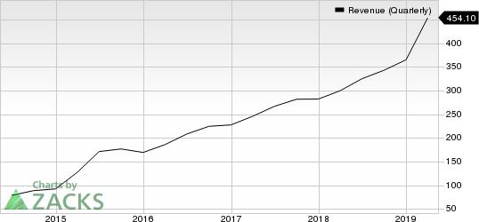 Zillow Group, Inc. Revenue (Quarterly)