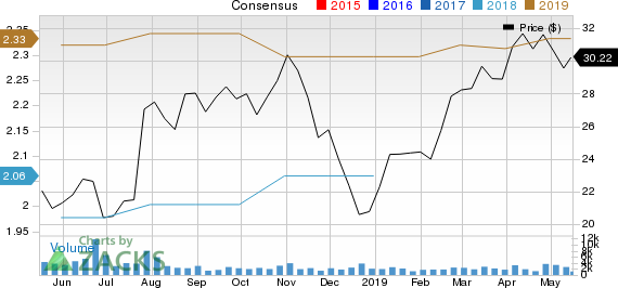 World Fuel Services Corporation Price and Consensus