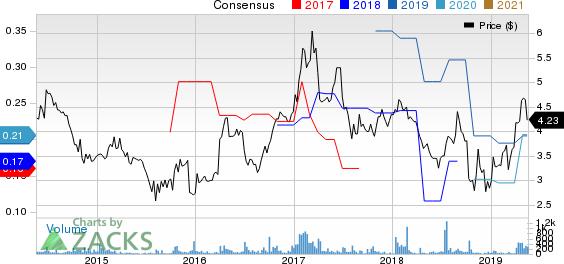 EXFO Inc Price and Consensus
