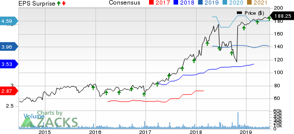 Red Hat, Inc. Price, Consensus and EPS Surprise