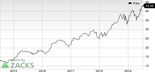 Boston Scientific Corporation Price