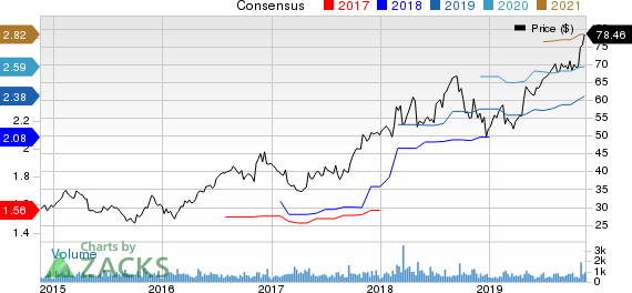 ManTech International Corporation Price and Consensus