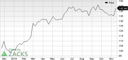 Danaher Corporation Price