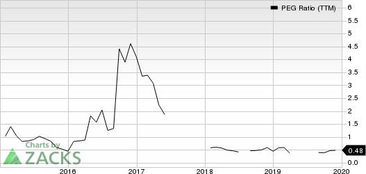 Allegiant Travel Company PEG Ratio (TTM)
