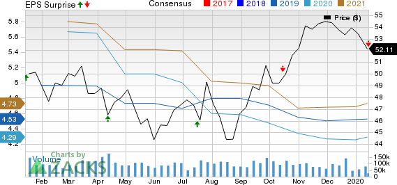 Wells Fargo & Company Price, Consensus and EPS Surprise