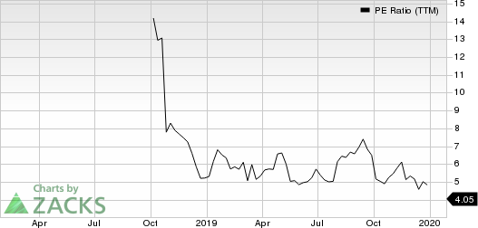 CURO Group Holdings Corp. PE Ratio (TTM)