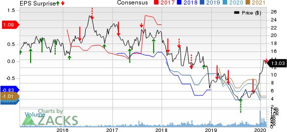 Cincinnati Bell Inc Price, Consensus and EPS Surprise