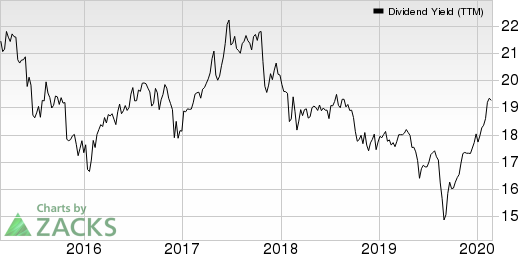 AGNC Investment Corp. Dividend Yield (TTM)