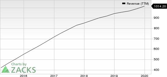 Yelp Inc. Revenue (TTM)