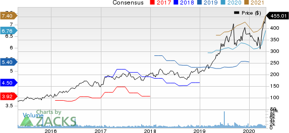 MarketAxess Holdings Inc. Price and Consensus