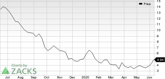 Yirendai Ltd. Price