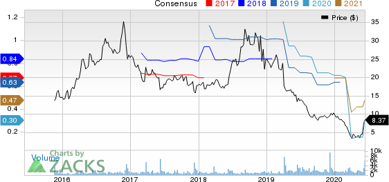Duluth Holdings Inc. Price and Consensus
