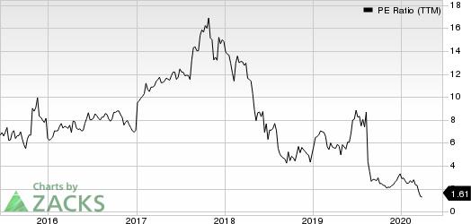 Macro Bank Inc. PE Ratio (TTM)