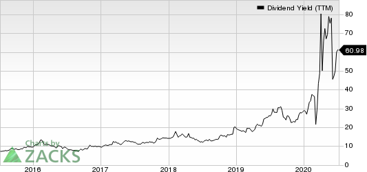 Washington Prime Group Inc. Dividend Yield (TTM)