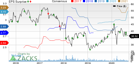Prestige Consumer Healthcare Inc. Price, Consensus and EPS Surprise