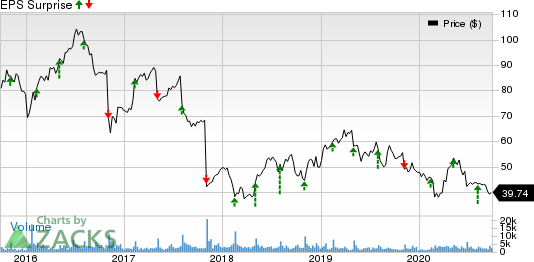 TreeHouse Foods, Inc. Price and EPS Surprise