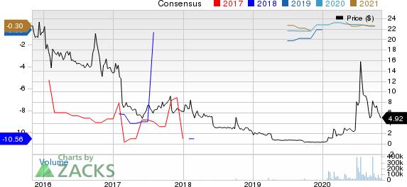 VAXART, INC. Price and Consensus