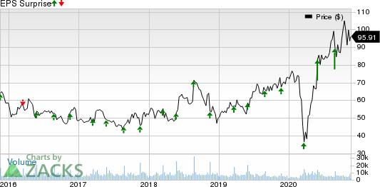 WilliamsSonoma, Inc. Price and EPS Surprise